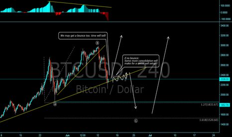 BTCUSD: Bitcoin! Expanded Flat or total downside?