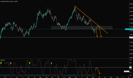 AUDUSD: AUDUSD short speculation