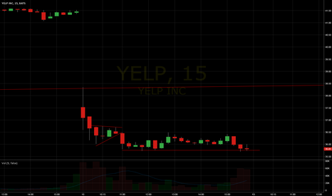 YELP: Shorting YELP weakness