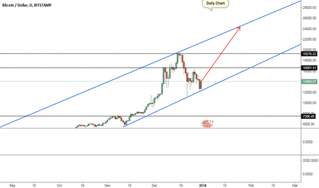 BTCUSD: BTC $24k by end of Jan