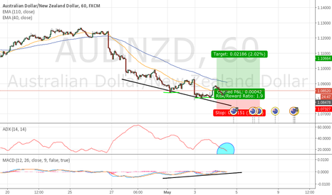 AUDNZD: AUDNZD Long Divergence Head and Shoulders