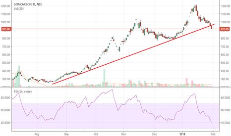 GOACARBON: GOA: Pretty serious break of trend