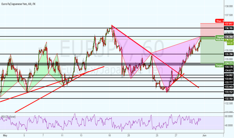 EURJPY: sell order on Bearish Cypher