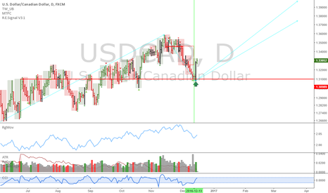 USDCAD: USDCAD: Uptrend in motion, potential targets