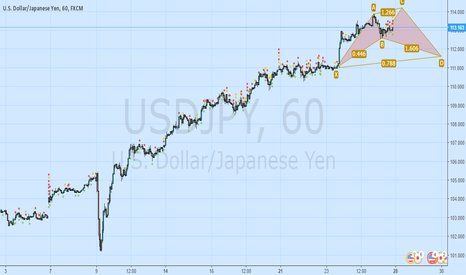USDJPY: USDJPY Cipher formation comming up?
