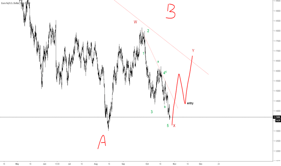 EURUSD: opportunity in next few sessions