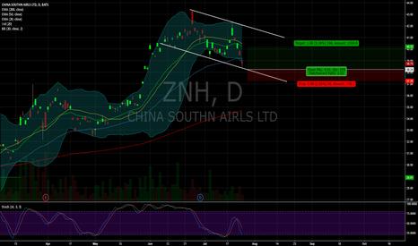 ZNH: $ZNH