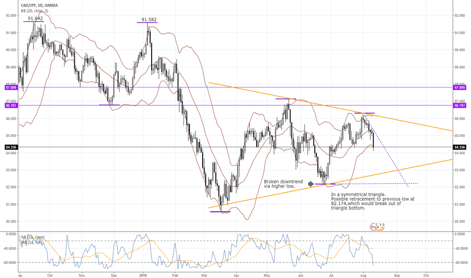 CADJPY: CADJPY in a triangle looking re-establish a downtrend