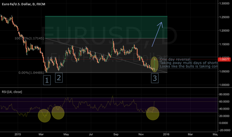 EURUSD: Possible triple bottom.