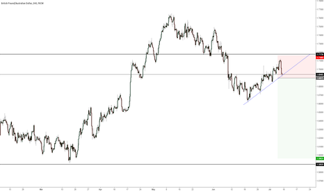 GBPAUD: Bearish move expected