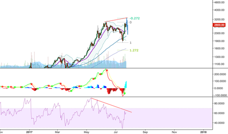 BTCUSD: BITCOIN SHORT FROM NEW HIGH (~3300)