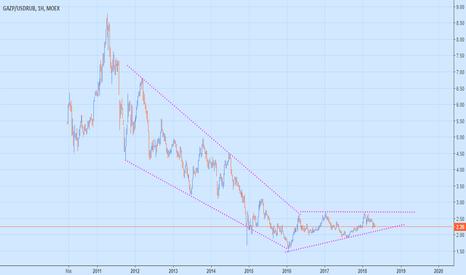 GAZP/USDRUB: Gazprom... Abd ve Avrupa Ambargosunda Görünüm Ne Oluyor...