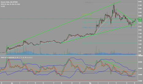 LTCUSD: LTC / USD Litecoin Long Chance!!