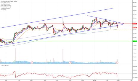 EXEL: EXEL - Upward channel breakdown short from $25.93 to $20.13