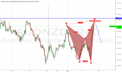 AUDNZD: Bearish Shark Pattern at D Completion