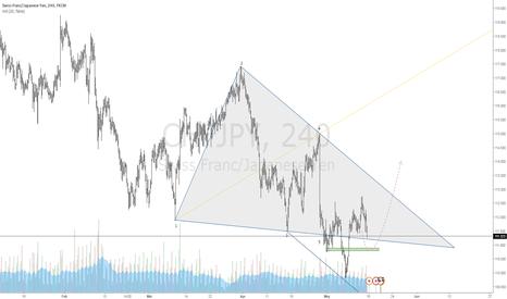 CHFJPY: $CHFJPY | Bullish Wolfe Wave | 1-4 Target Line