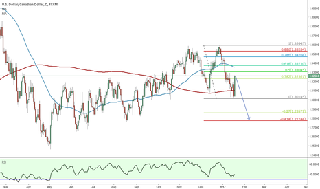 USDCAD: Short the pullback