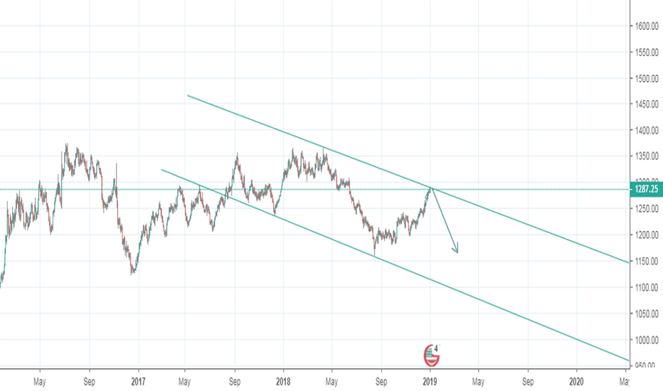XAUUSD: Gold in top 1289 now can down to 1265