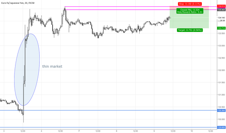 EURJPY: EURJPY Short Term Supply Zone
