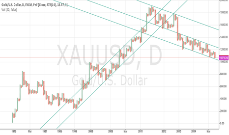 XAUUSD: Gold Daily P&F Since 1975