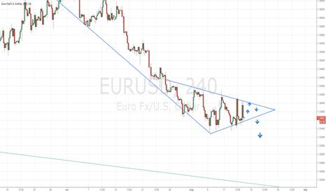 EURUSD: SHORT SET-UP ON THE EURO