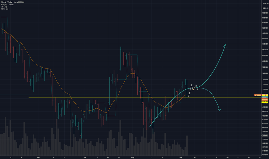 BTCUSD: Quick bounce on bitcoin then up or down