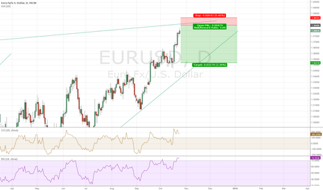 EURUSD: Short Euro usd till end of November
