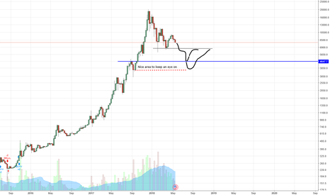 BTCUSD: Cheap BTC for the believer incoming?