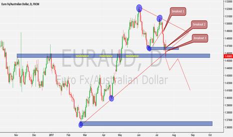 EURAUD: break or bounce scenario