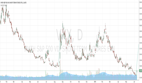 VXX: Volatility may spike soon