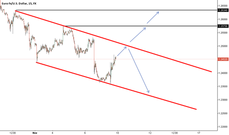 EURUSD: EURUSD turns bearish again?