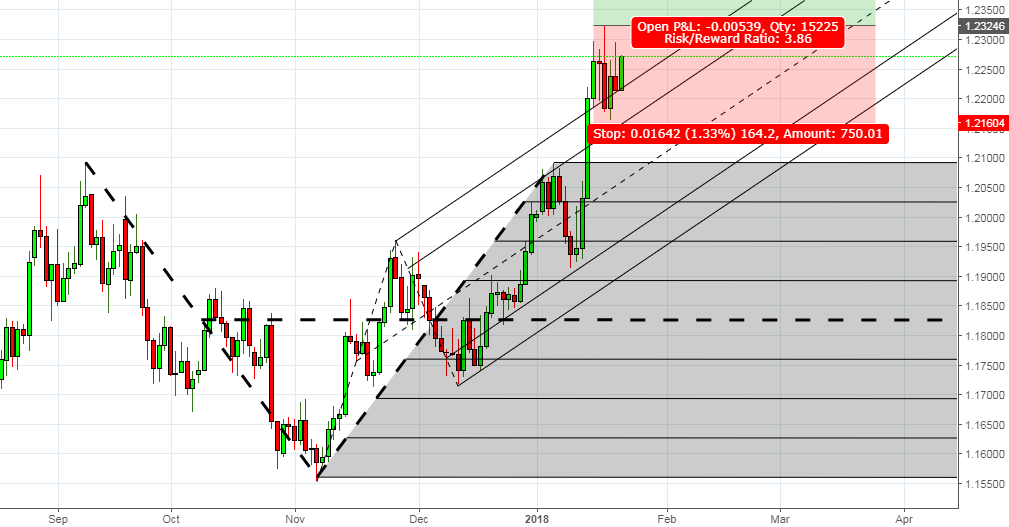 A great opportunity to go Long -EURUSD