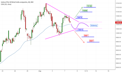 NIFTY: Nifty Review for Aug 8