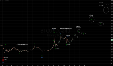 BTCUSD: BTC / USD in Potential Wave [3]