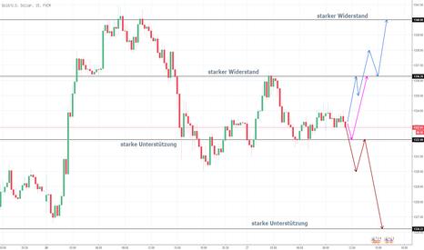 XAUUSD: Gold wird weiter steigen!