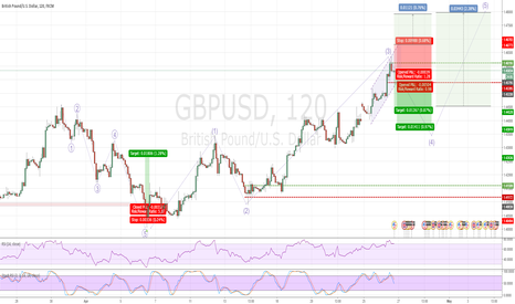 GBPUSD: GBPUSD 4th wave sell