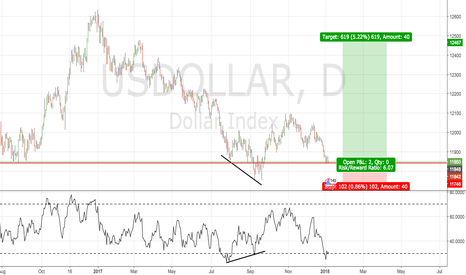 USDOLLAR: Dollar Strength Ahead ?! Looking Like A Longterm Long