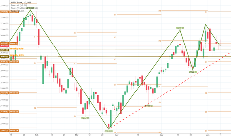 BANKNIFTY: BANKNIFTY: Sell @ 26450, SL 26530, TGT1@ 26305, TGT2@ 26080