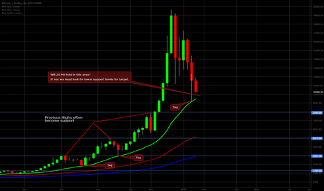 BTCUSD: Bitcoin on the Weekly