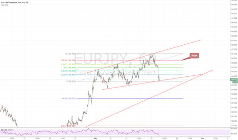 EURJPY: Buy Opportunity Of EURJPY