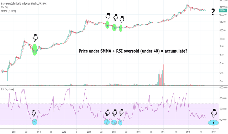 BLX: BTC: Price under SMMA + RSI over sold (under 40) = accumulate?