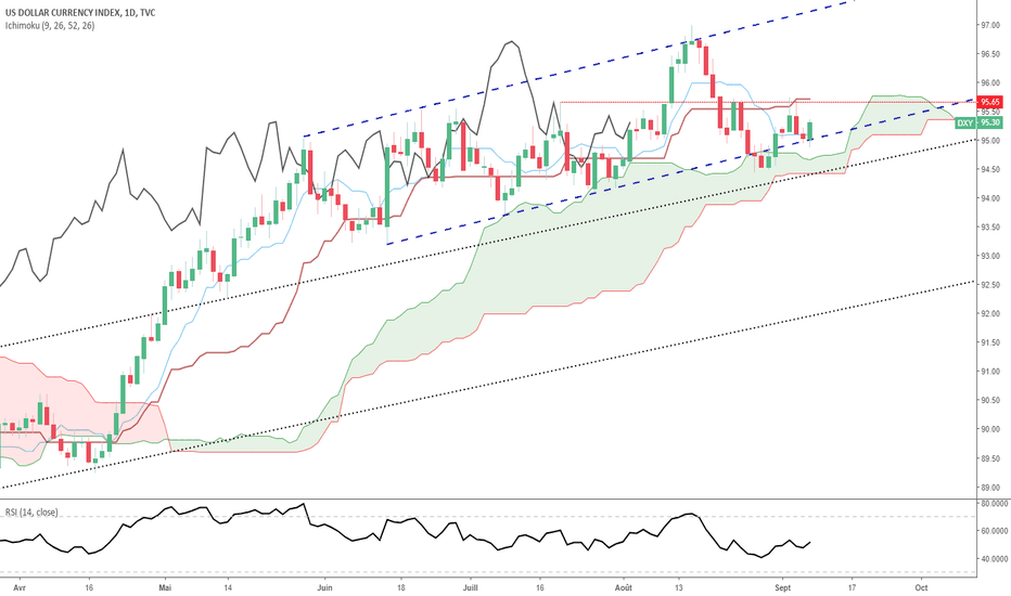 DXY: Dollar US (DXY) : semaine volatile, mais USD toujours haussier