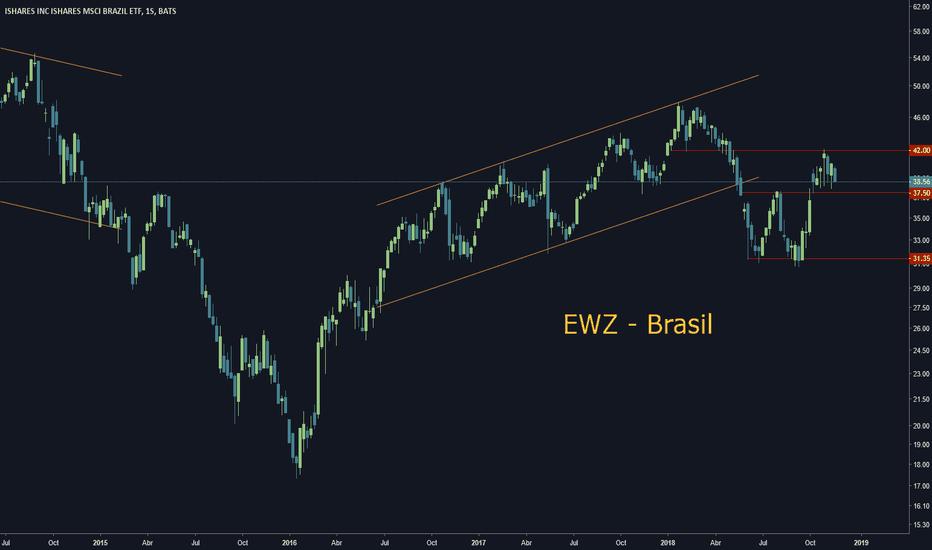 EWZ: EWZ Brasil