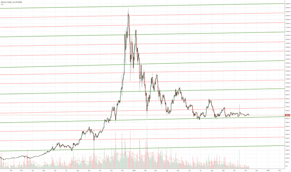 BTCUSD: Bitcoin's natural support and resistance is Jupiter
