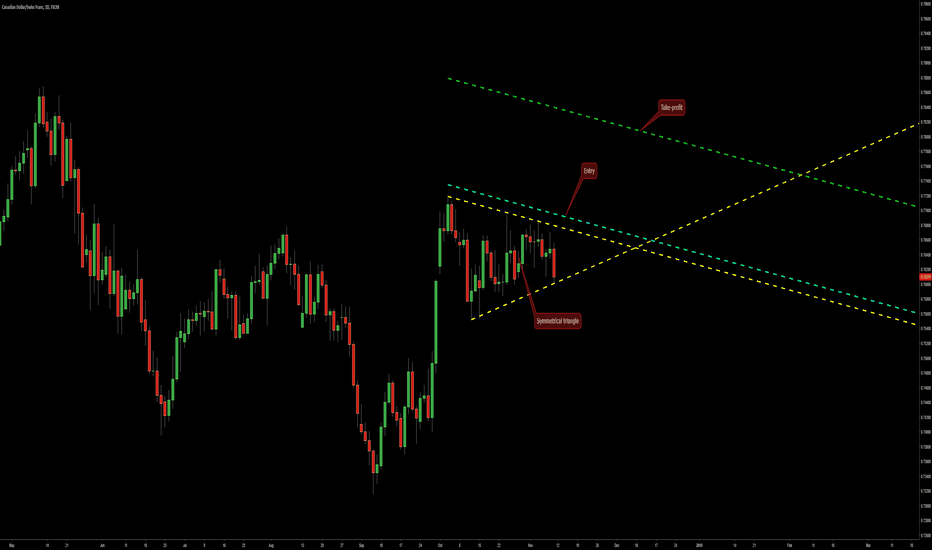 CADCHF: Symmetrical Triangle on CAD/CHF @ D1