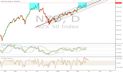 NZD: NZD 50 (top 50 stocks) may be going down. Broke the high