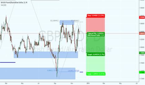 GBPAUD: Simple 2618 Trade pattern