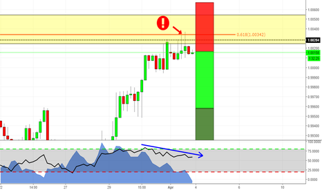 USDCHF: USDCHF is showing us weakness!