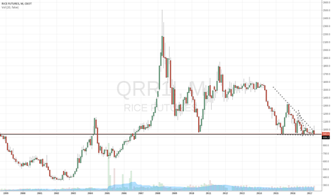 QRR1!: Bullish on Rice