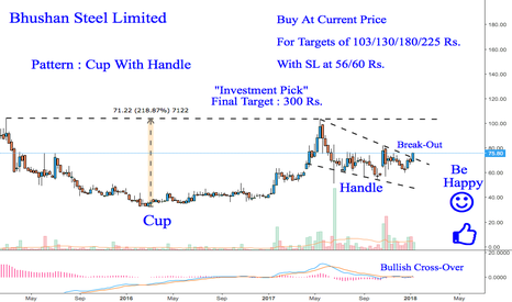 BHUSANSTL: Bhushan Steel : An Investment Pick {Extremely Bullish}